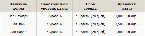 участие в акционе на клан холл