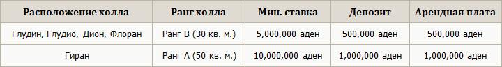 ранги клан холлов л2 классик