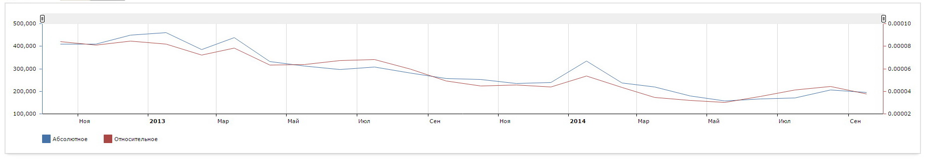 статистика запроса lineage 2 яндекс